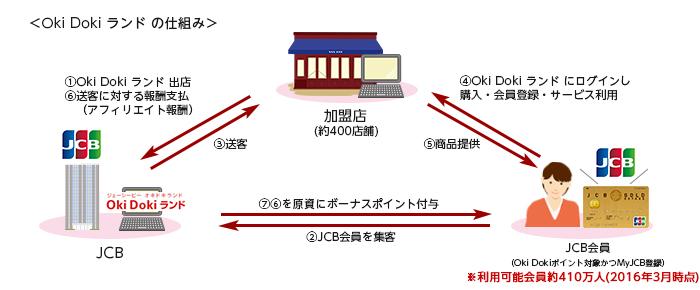 okidoki_img_01